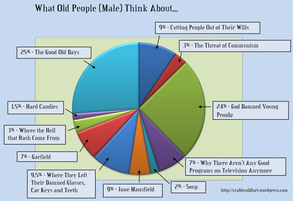 What old People think about