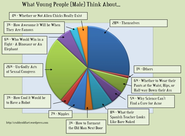 What young People think about